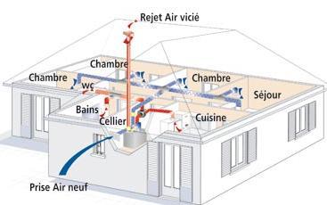Plombier chauffagiste installation vmc double flux for Aeration maison sans vmc